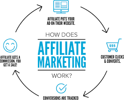 Ask yourself Is Affiliate Marketing For Me?